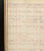 view [Pullman Construction and Registration Book, Chicago Works : ledger] digital asset: [Pullman Construction and Registration Book, Chicago Works : ledger]