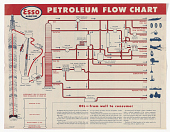 view Petroleum Flow Chart ... From Oil Well to You ... Esso Incorporated. digital asset: Petroleum Flow Chart ... From Oil Well to You ... Esso Incorporated