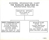 view Wurlitzer Company Records digital asset: Divisional Organization Chart