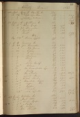 view William D. Stone General Store Ledger Book and Papers digital asset: William D. Stone General Store Ledger Book and Papers