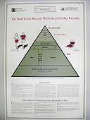 "view Poster, ""Traditional Healthy Mediterranean Diet Pyramid,"" 1994 digital asset number 1"