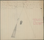 view Omaha drawing, possibly by George Miller, of tipi of Mun-chu-num-ba, or Yellow Smoke, painted with a hand print, ca. 1889 digital asset number 1