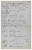 view MS 454 Kiowa vocabulary by John R. Bartlett digital asset: Kiowa vocabulary by John R. Bartlett
