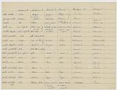 view Linguistic notes (Series 11) digital asset: Linguistic notes (Series 11)