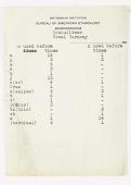 view MS 4943 Coahuiltecan linguistic notes digital asset: Coahuiltecan linguistic notes