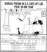 "view Cartoonograph #140: ""Average Person in U.S. Eats 167 lbs. Meat in One Year"" digital asset number 1"