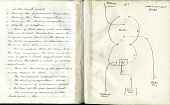 view Alfred Vail's Electromagnetic Telegraph Notes digital asset number 1