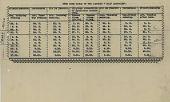 view LZ 127 Graf Zeppelin - time table digital asset: LZ 127 Graf Zeppelin - time table