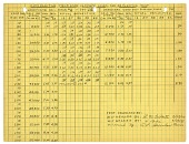 view Comparative yield load, ultimate load, 9/29/47 digital asset: Comparative yield load, ultimate load, 9/29/47