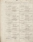 view Uriah A. Boyden Papers digital asset: Calculations