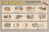 """view Food Preservation and Home Canning Literature digital asset: Food Preservation: From Cave Man to Kitchen 26.75"""" x 39.75"""""""