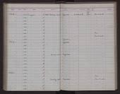 view Peromyscus maniculatus inclarus Goldman, 1939 digital asset number 1