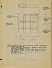 Fig. 4-1. Set-up diagram symbols for accumulator