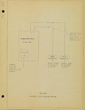Fig. 4-4. Magnitude discrimination program