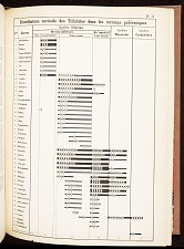 Pl. 51. Distribution verticale des Trilobies dans les terrains paleozoiques