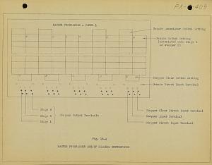Fig. 10-4. Master programmer set-up diagram conventions