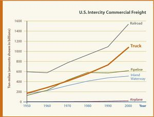 U.S. Intercity Freight 1950-2000