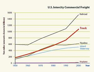 This graph shows how tonnage was carried by the different forms of freight transportation in