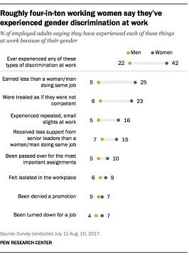 Pew Survey, 2017