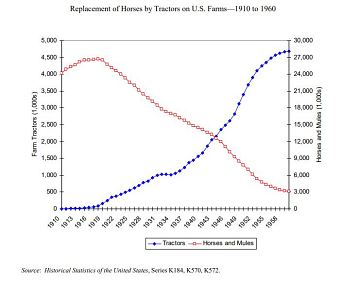 Replacement of horses by tractors on U.S. farms.