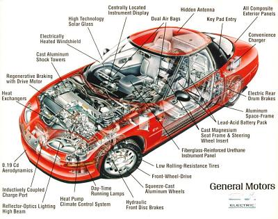 Exploded View of the EV1