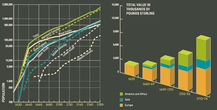 Population Growth & Trade