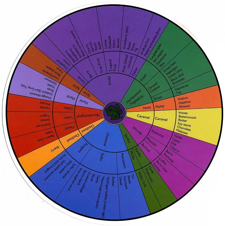 Wine wheel, 2002