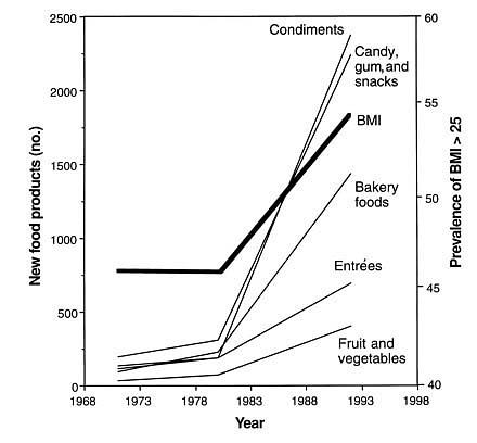 Upswing in snacks, 1970–1993