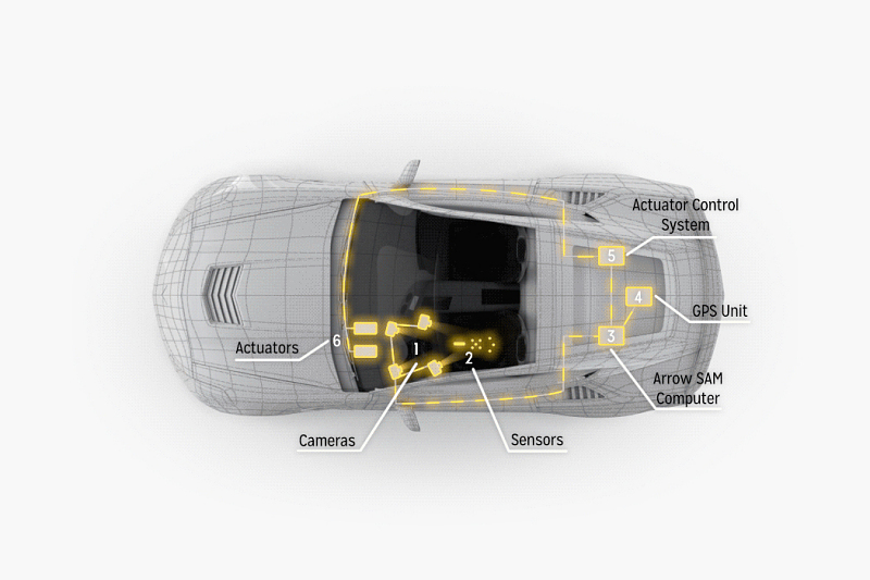 A render of the Corvette showing its sensors and drive-by-wire system
