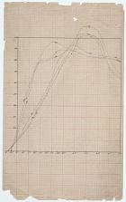 Wright Wind Tunnel Test Data