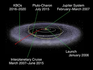New Horizons' Journey