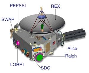 New Horizons Instruments