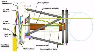 HiRISE Diagram