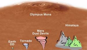 Dust Devil Diagram