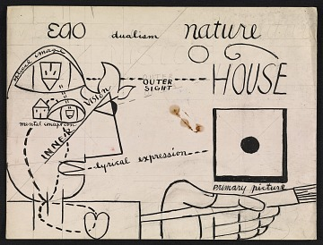 thumbnail image for Karl Knaths papers, 1890-1973, bulk 1922-1971
