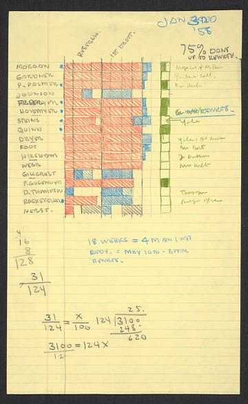thumbnail image for Notes for Aline Saarinen's book <em>The proud possessors</em>