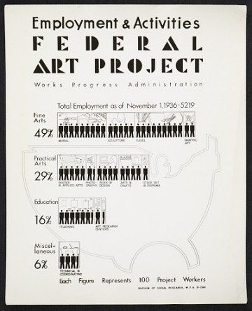 thumbnail image for Employment and Activities poster for the WPA's Federal Art Project