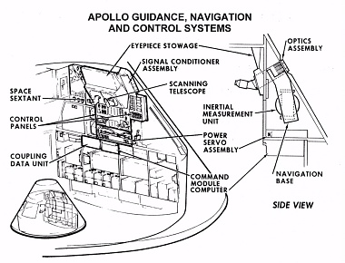 Apollo Guidance System Diagram