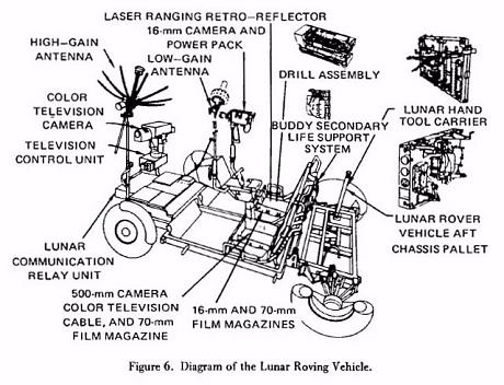 Lunar Roving Vehicle Diagram